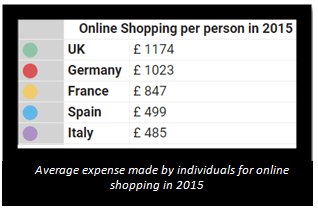 E-commerce Facts